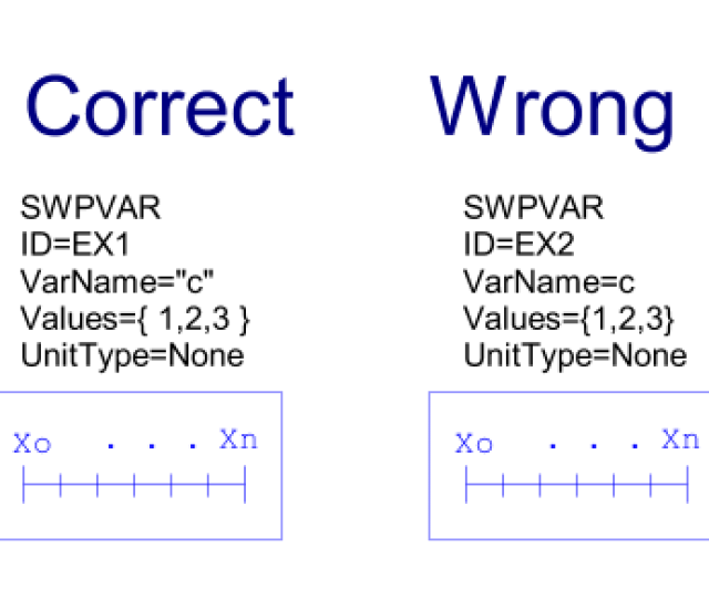 This Error Can Occur With The Swpvar Block Varname Parameter You Must Enclose The Variable Name In Quotes As Shown In The Following Figure