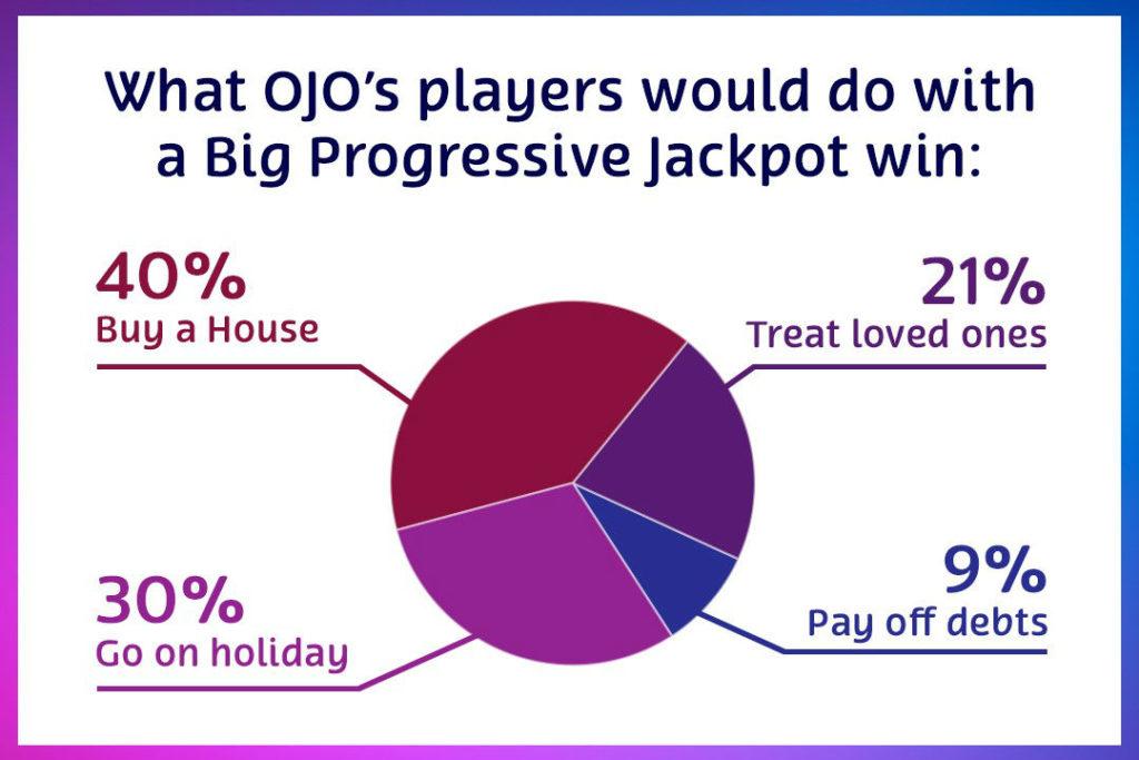 OJO jackpot winners chart