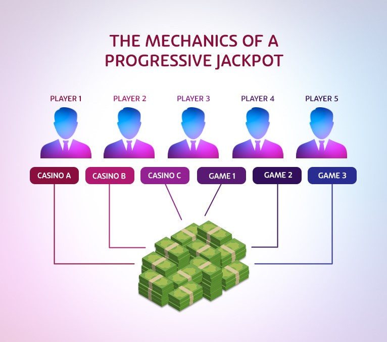 OJO Progressive jackpot mechanics