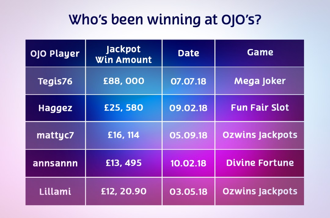 playojo winners