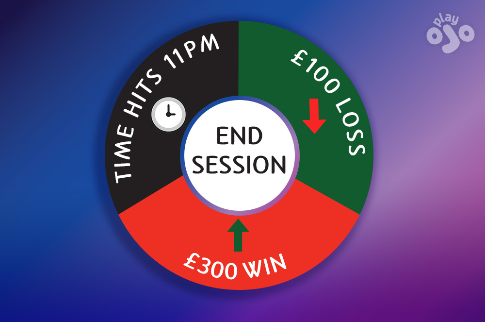 "circular graphic with the 3 reasons to ""END SESSION"" – time reached / profit hit / loss hit"