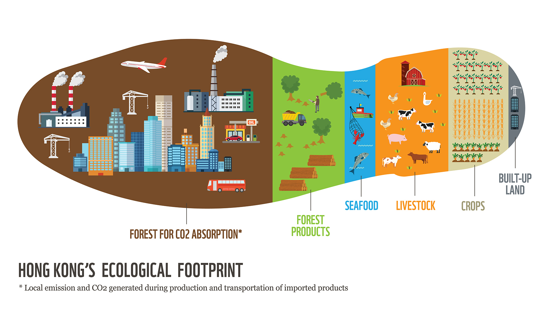 Ecological Footprint Definition