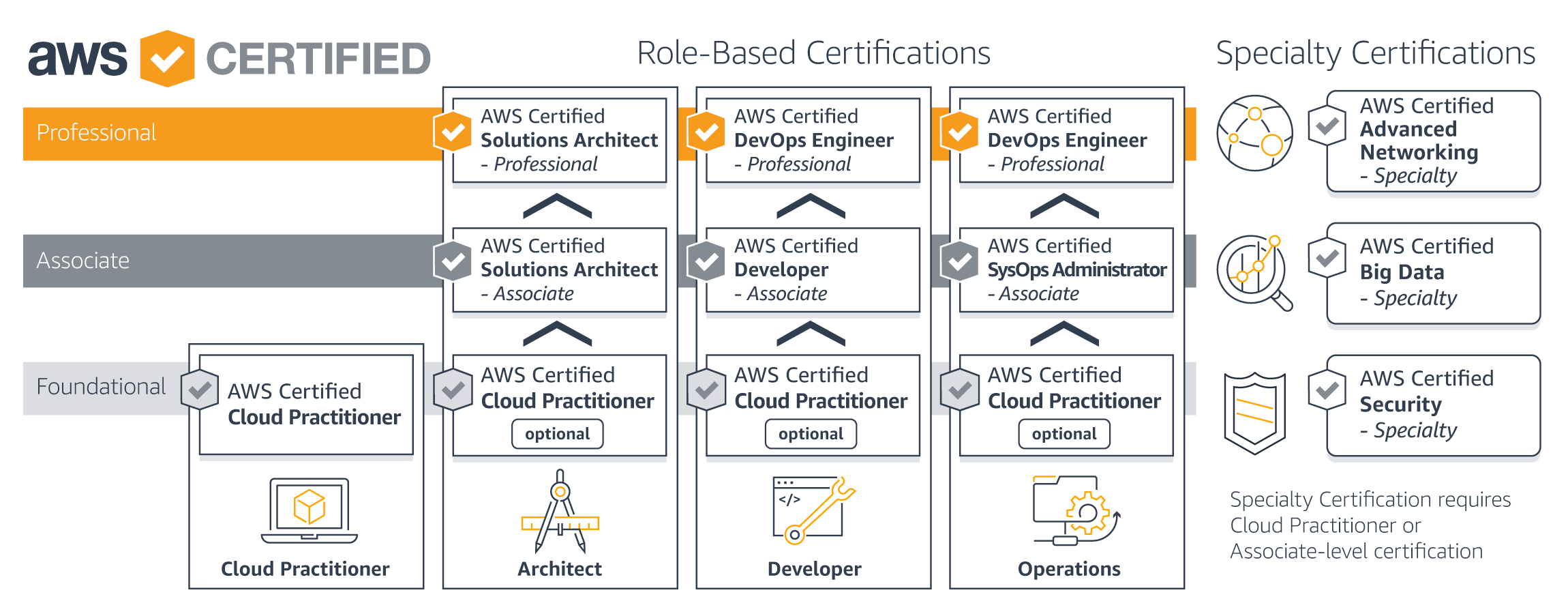 Are Aws Certifications Hard
