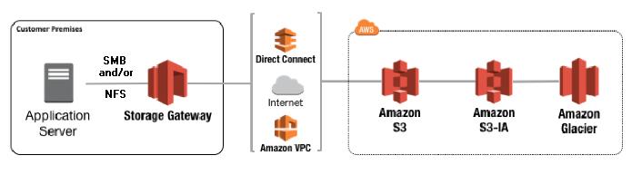 Storage Gateway Concept