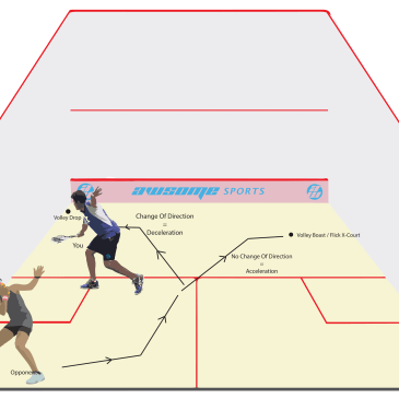 Squash Coaching Blog: Tactics – When to play a volley drop