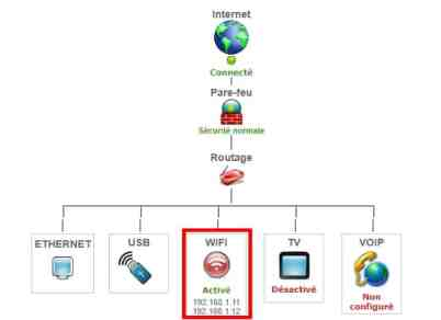 چگونه روتر محلی خود را در آدرس های IP پیدا کنیم