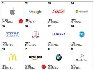 Las Marcas más valorados en 2015