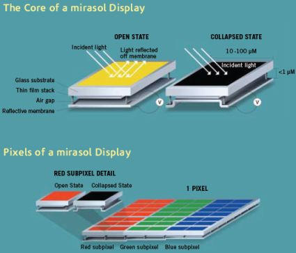 Mirasol display, Mirasol, Mirasol 557 ppi, highest ppi display, Best ppi, ppi display, great ppi display, worlds best screen, qualcomm mirasol, qualcomm 557ppi, qualcomm display, qualcomm screens