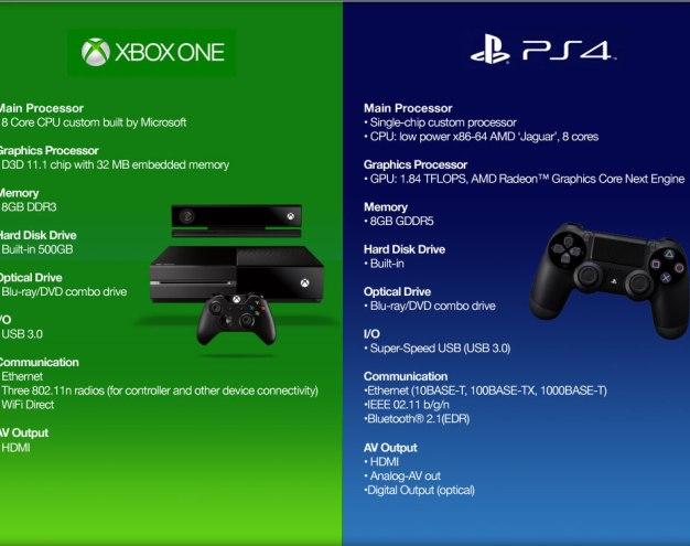 Xbox vs PS4, Ps4, xbox, Xbox vs playstation 4, Microsoft vs sony, XBOX One Vs Playstation 4, Difference between xbox one and PS4, PS4 and xbox one, one Xbox PS4, Xbox one vs Playstation 4 (7)