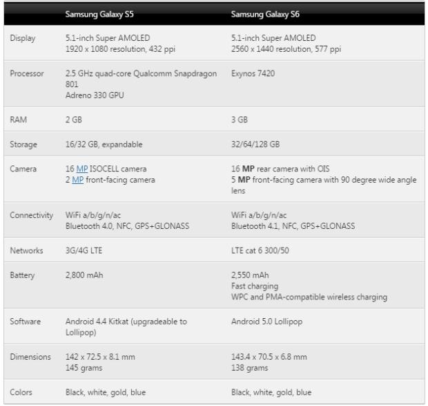 Samsung Galaxy S6 vs Galaxy S5 quick look
