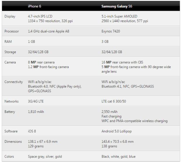 Samsung Galaxy S6 vs iPhone 6 quick look