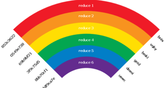 Instahax)r Rainbow tables