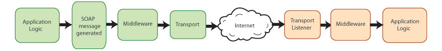 Lifecycle of a Web services message