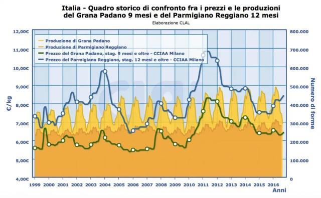 prezzo medio parmigiano reggiano e grana padano