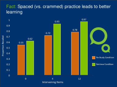 Spaced practice leads to better learning