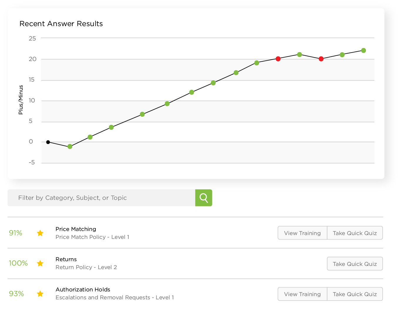 Axonify supports growth over time