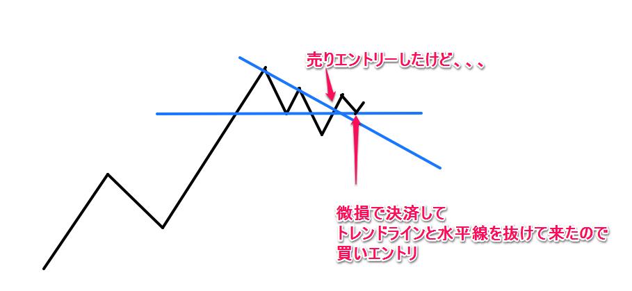トレンドライン1