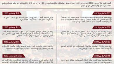 صورة التقرير السوري لشهر مارس   تحركات الجهات الدولية والإقليمية