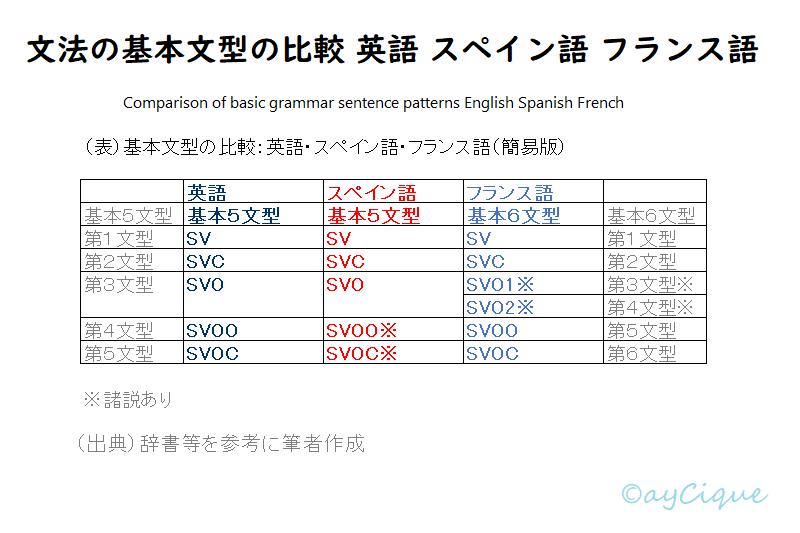 文法 基本文型 比較 英語 スペイン語 フランス語 1