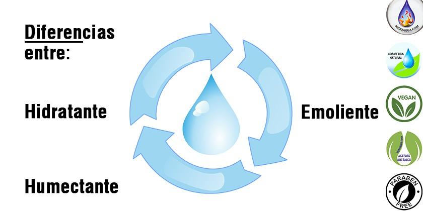 Diferencia entre hidratante, humectante y emoliente-aydoagua