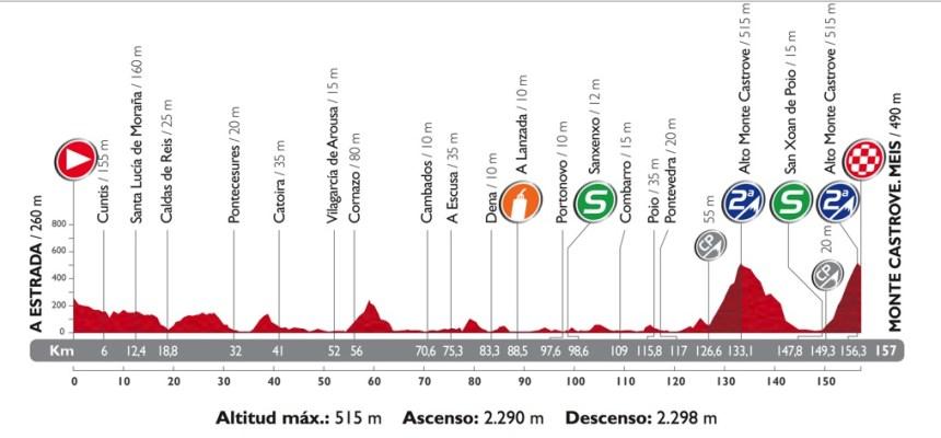 vuelta_2014_stage_18_profile