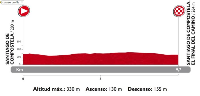 Vuelta 2014, 21. Etap