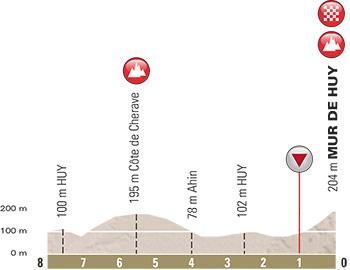 La Flèche Wallonne ya da Valon Okunun anıtsallaşan bitişine ev sahipliği yapan Mur de Huy tırmanışının profili. Kağıt üzerinde 1300 metre uzunluk, ortalama %9.3 eğim yazsa da eğimin yer yer %15-23 arası seyrettiği son 250 metrede zafere ulaşmak için yapılan ataklar ve karşı ataklar bir hayli can yakıcı!