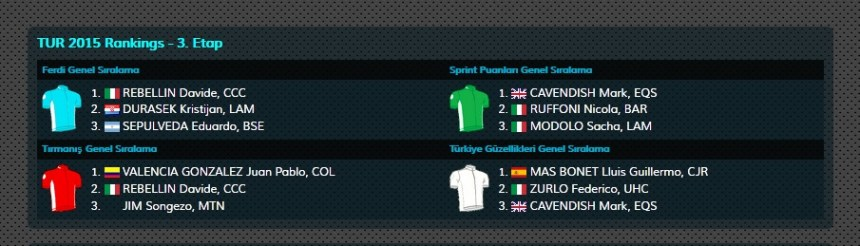 TUR2015_stage_3_zersey_classification_tr