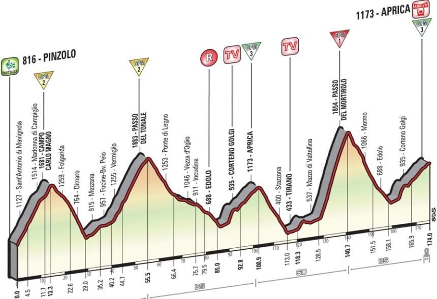 Giro2015_stage16_profile