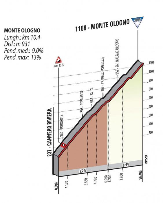 Giro2015_stage18_monte_ologno_profile