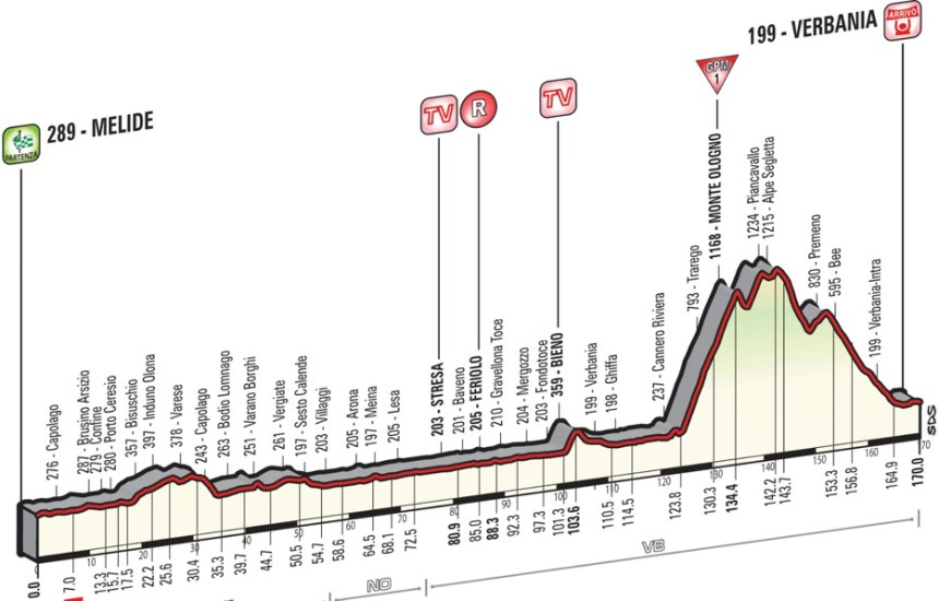 Giro2015_stage18_profile