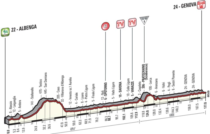 Giro2015_stage2_profile
