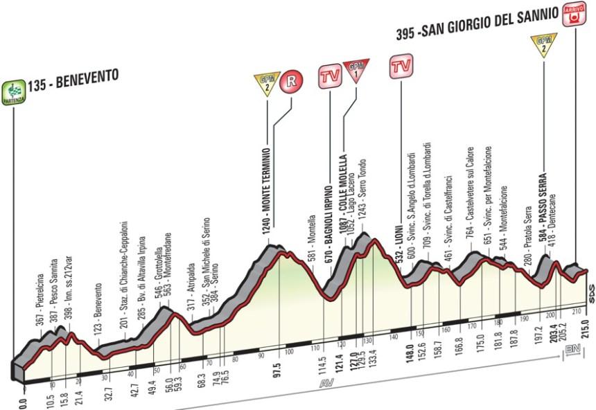 Giro2015_stage9_profile