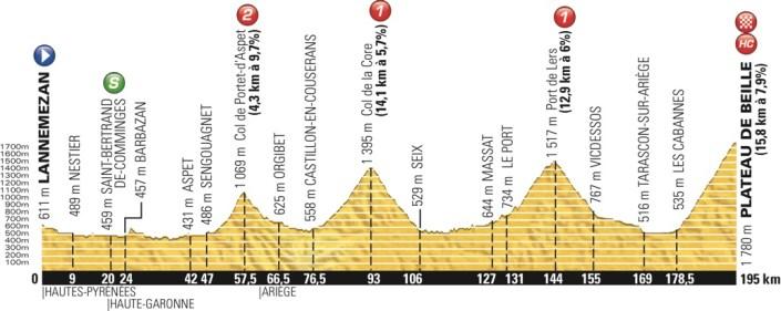 tdf2015_stage12_profile