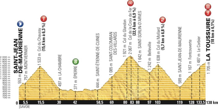 tdf2015_stage19_profile