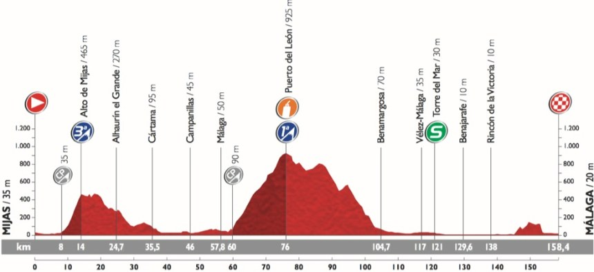 Vuelta2015_Stage3_profile