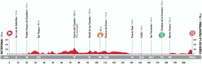 Vuelta2015_Stage4_profile