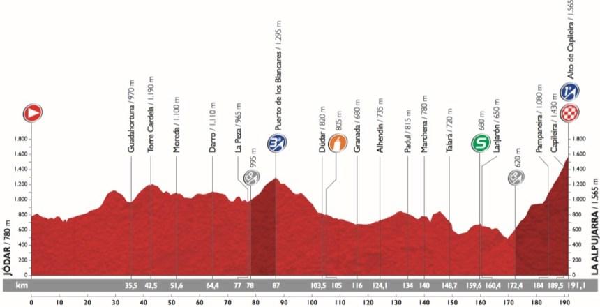 Vuelta2015_Stage7_profile