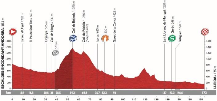 Vuelta2015_Stage12_profile