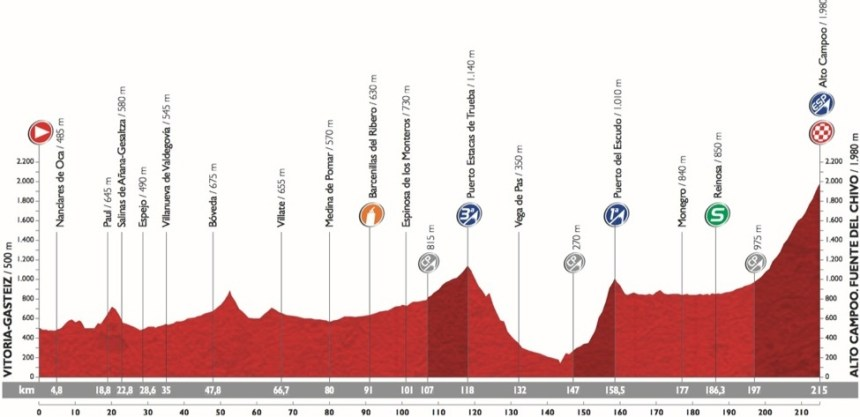 Vuelta2015_Stage14_profile