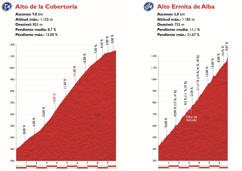 Vuelta2015_Stage16_finish_profile
