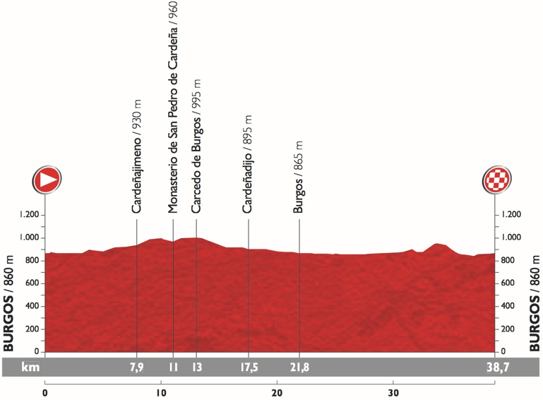 Vuelta2015_Stage17_profile