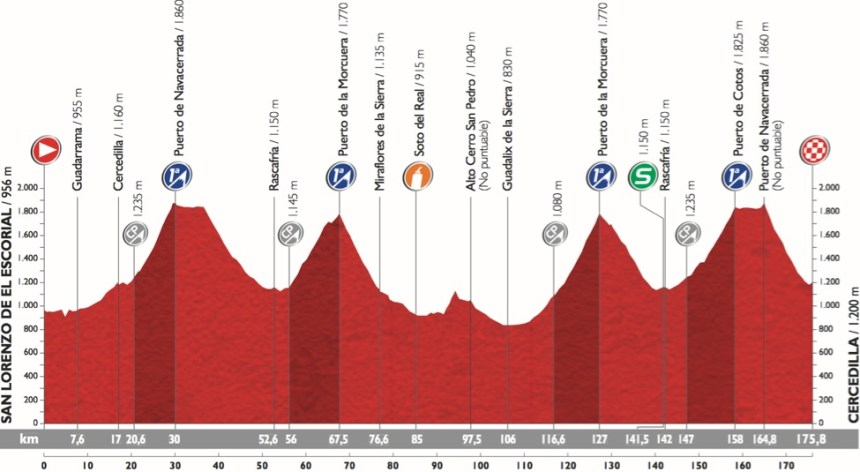 Vuelta2015_Stage20_profile