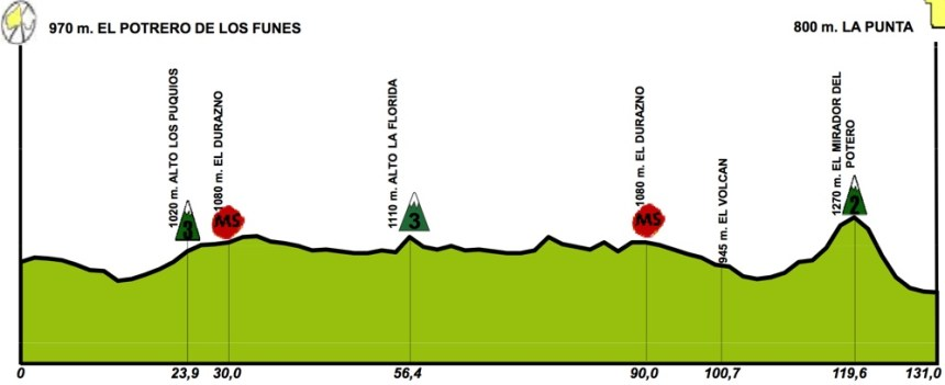 TDS2016_stage3_profile