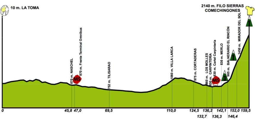 TDS2016_stage6_profile