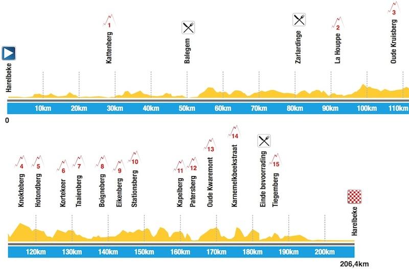E3 Harelbeke 2016 yarış profili