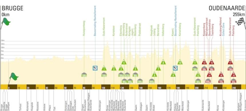 100. kez pedallanacak De Ronde'nin profili: