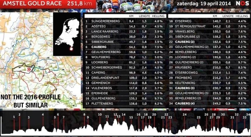Tepelerden aş da gel kurbanın olam… Hollanda düz memleket dağı bırak tepesi yok diyenleri fena halde yanıltan bir profile sahip Amstel Gold Race klasiği.