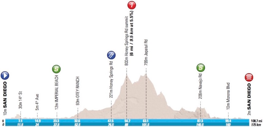 California2016_stage1_profile