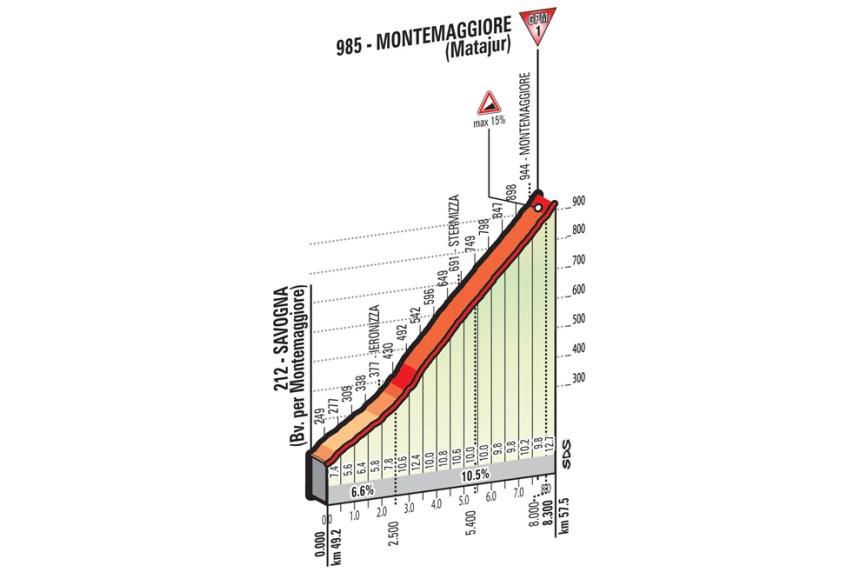 38. km'de geçilecek ara sprint kapısını geride bırakıp tırmanmaya başlıyoruz. 49. km'de başlayıp zirvesinden 57,5. km'de geçilecek Montemaggiore günün ilk Cat1 sınıfı tırmanışı.